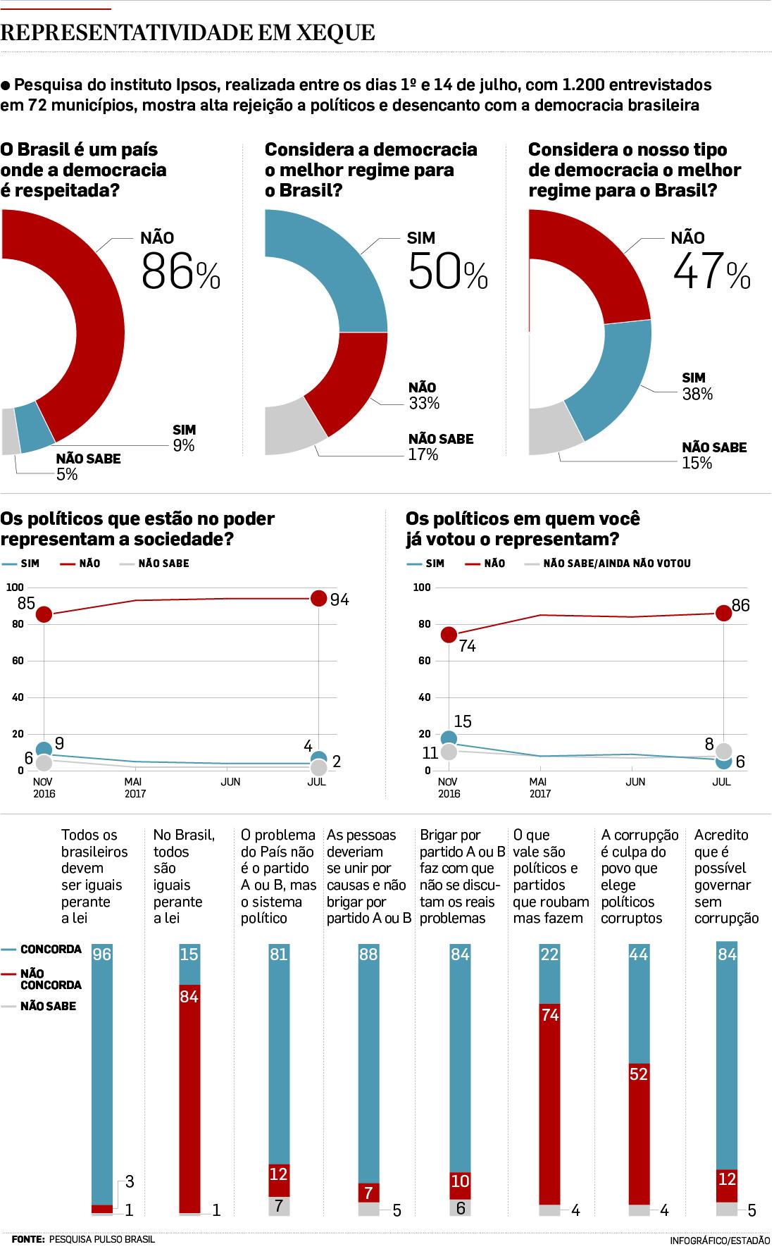 FONTE: PESQUISA PULSO BRASIL